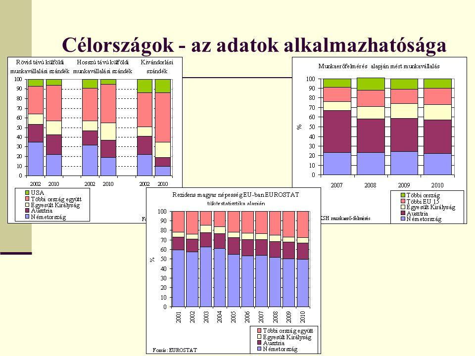 Célországok - az adatok alkalmazhatósága