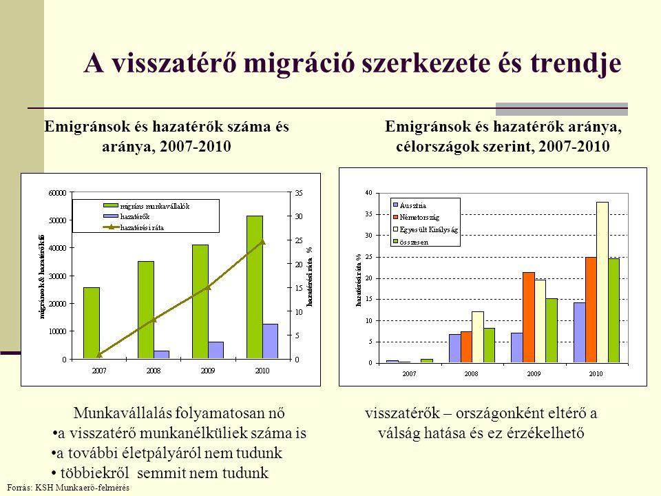 A visszatérő migráció szerkezete és trendje