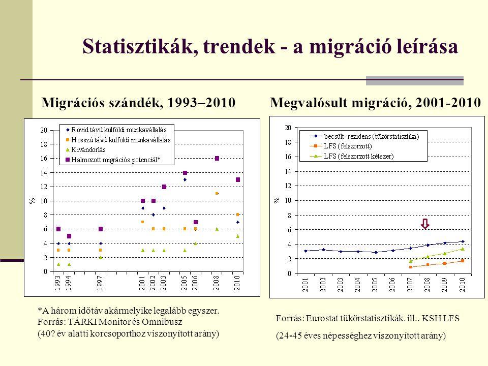 Statisztikák, trendek - a migráció leírása