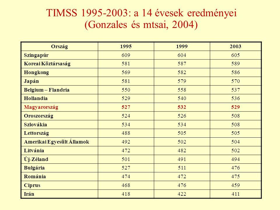 TIMSS 1995-2003: a 14 évesek eredményei (Gonzales és mtsai, 2004)