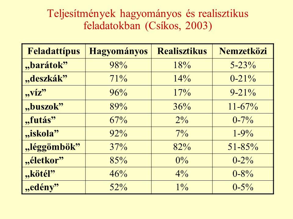 Teljesítmények hagyományos és realisztikus feladatokban (Csíkos, 2003)