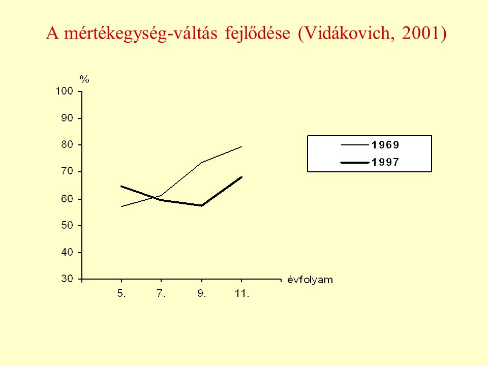 A mértékegység-váltás fejlődése (Vidákovich, 2001)