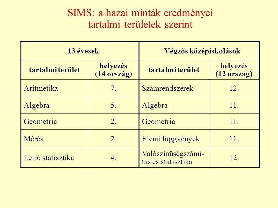SIMS: a hazai minták eredményei tartalmi területek szerint