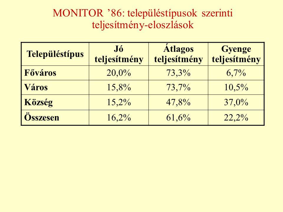 MONITOR '86: településtípusok szerinti teljesítmény-eloszlások