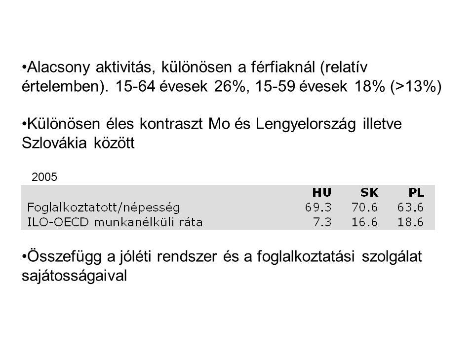 Különösen éles kontraszt Mo és Lengyelország illetve Szlovákia között