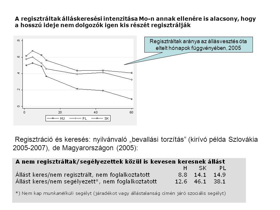A regisztráltak álláskeresési intenzitása Mo-n annak ellenére is alacsony, hogy