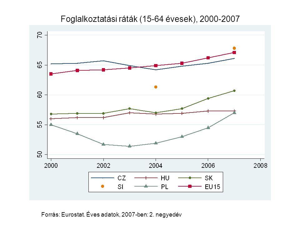 Foglalkoztatási ráták (15-64 évesek), 2000-2007