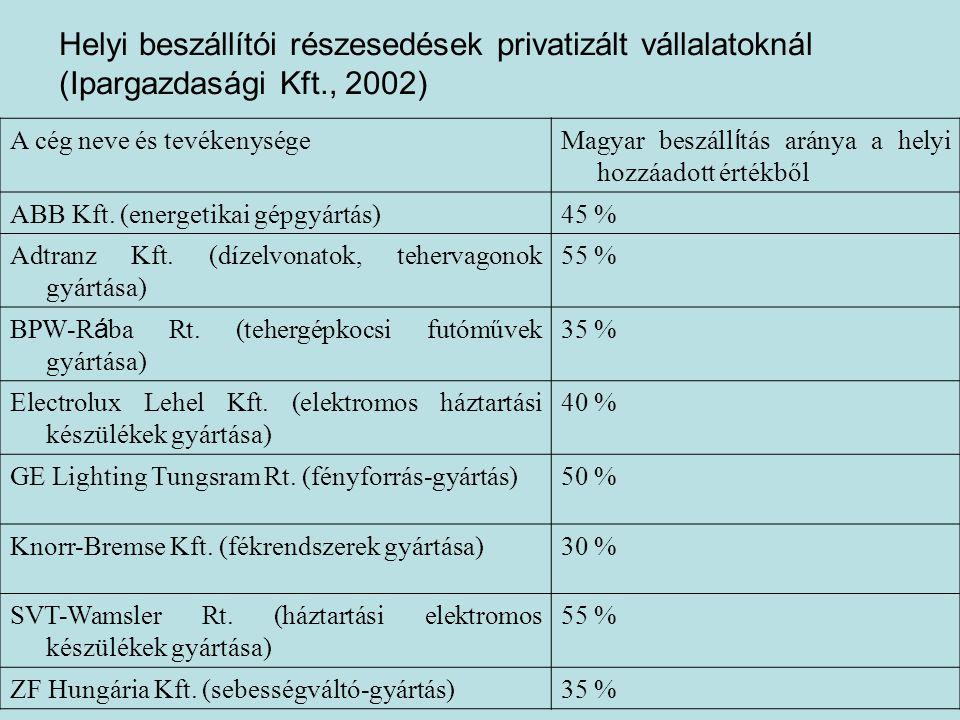 Helyi beszállítói részesedések privatizált vállalatoknál (Ipargazdasági Kft., 2002)