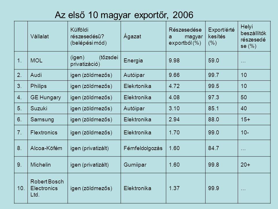 Az első 10 magyar exportőr, 2006