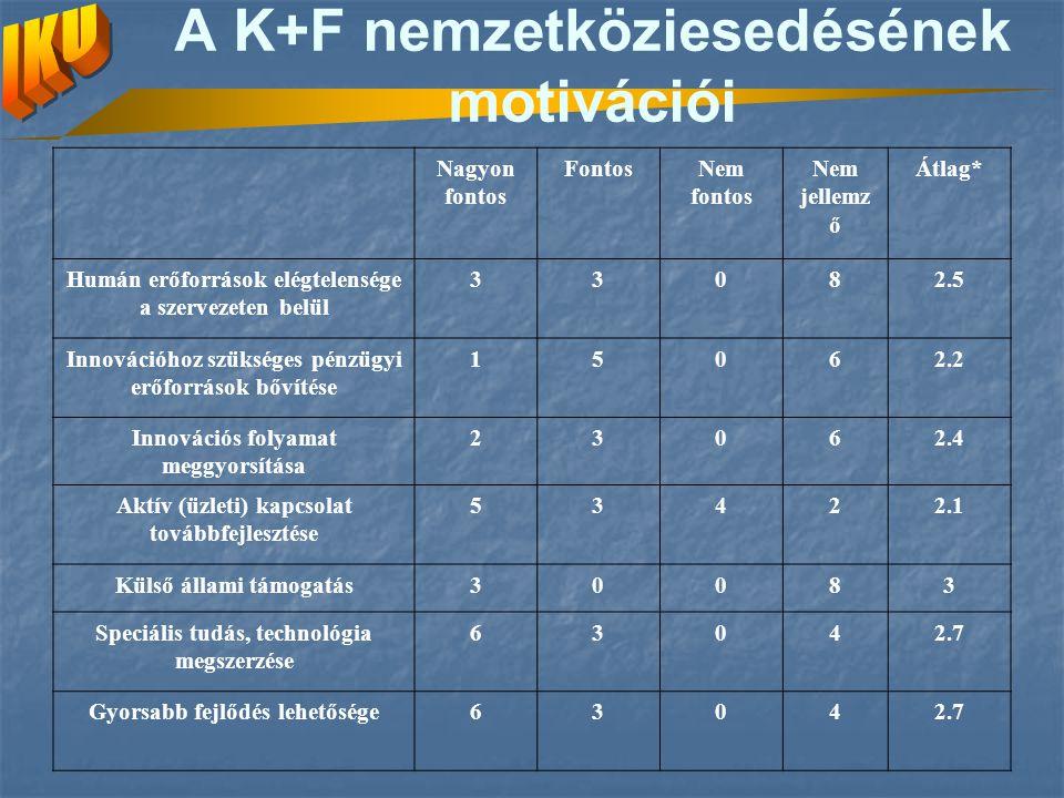 A K+F nemzetköziesedésének motivációi