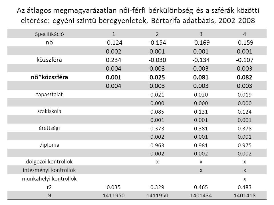 Az átlagos megmagyarázatlan női-férfi bérkülönbség és a szférák közötti eltérése: egyéni szintű béregyenletek, Bértarifa adatbázis, 2002-2008