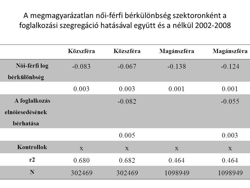 Női-férfi log bérkülönbség A foglalkozás elnőiesedésének bérhatása