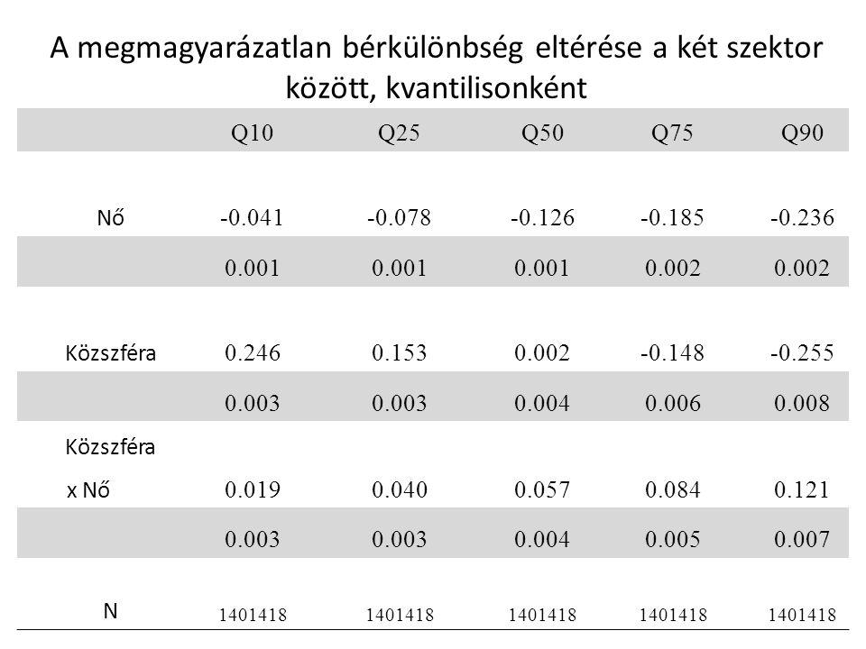 A megmagyarázatlan bérkülönbség eltérése a két szektor között, kvantilisonként