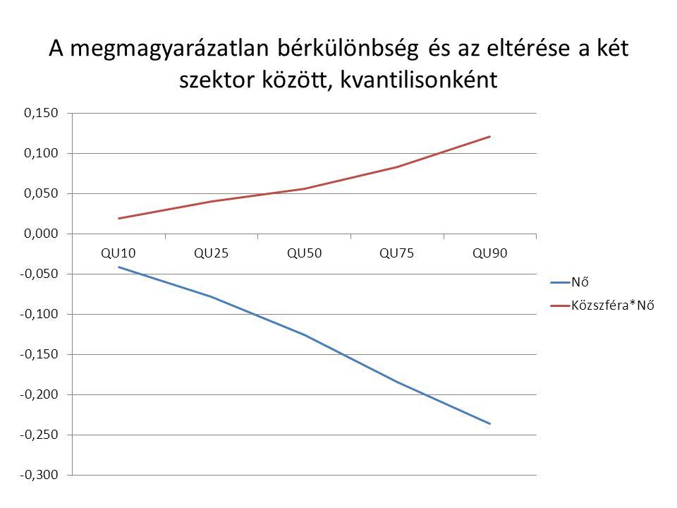 A megmagyarázatlan bérkülönbség és az eltérése a két szektor között, kvantilisonként