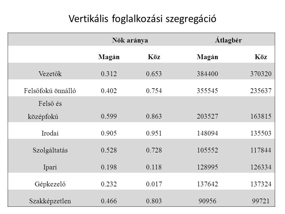 Vertikális foglalkozási szegregáció