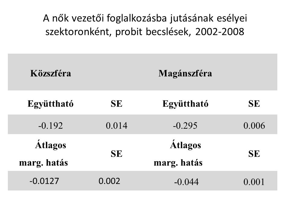 A nők vezetői foglalkozásba jutásának esélyei szektoronként, probit becslések, 2002-2008