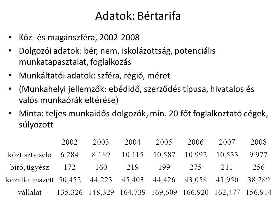 Adatok: Bértarifa Köz- és magánszféra, 2002-2008