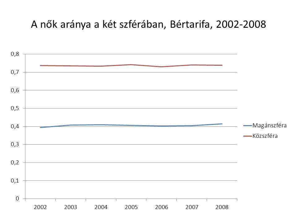 A nők aránya a két szférában, Bértarifa, 2002-2008