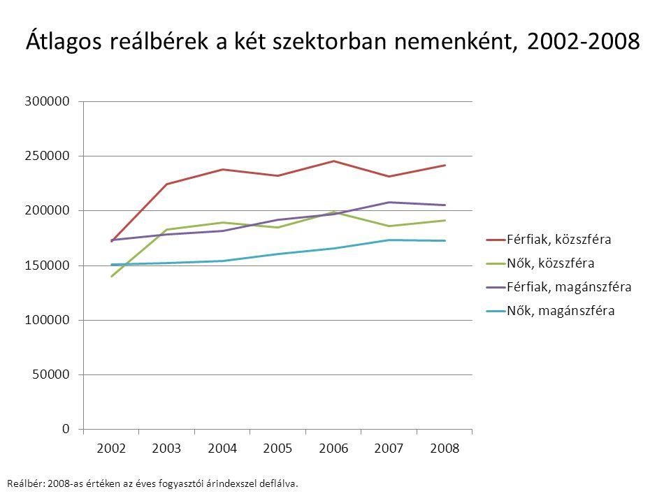 Átlagos reálbérek a két szektorban nemenként, 2002-2008