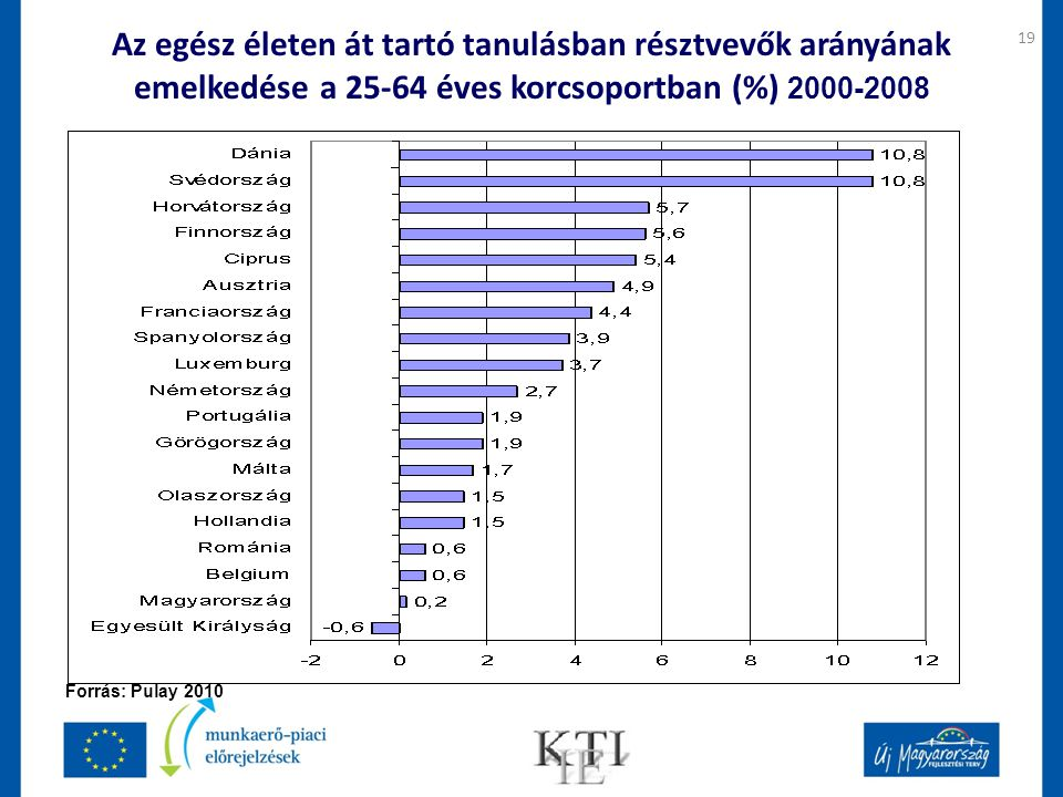 Az egész életen át tartó tanulásban résztvevők arányának emelkedése a 25-64 éves korcsoportban (%) 2000-2008