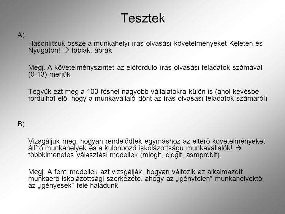 Tesztek A) Hasonlítsuk össze a munkahelyi írás-olvasási követelményeket Keleten és Nyugaton!  táblák, ábrák.