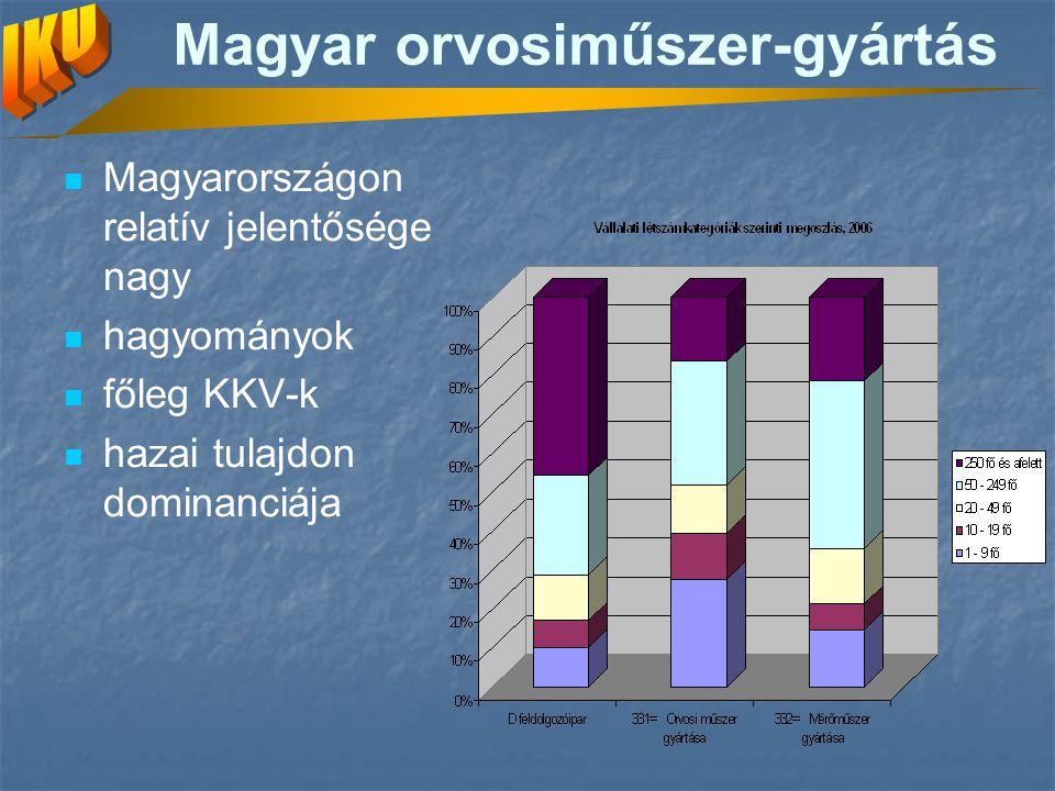 Magyar orvosiműszer-gyártás
