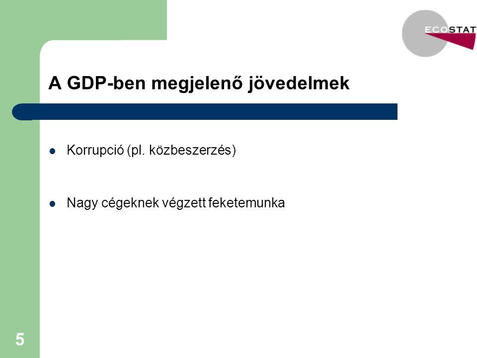 A GDP-ben megjelenő jövedelmek