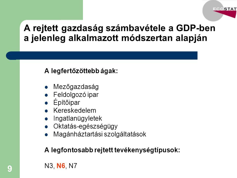 A rejtett gazdaság számbavétele a GDP-ben a jelenleg alkalmazott módszertan alapján