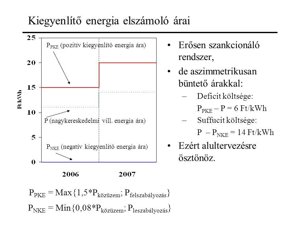 Kiegyenlítő energia elszámoló árai