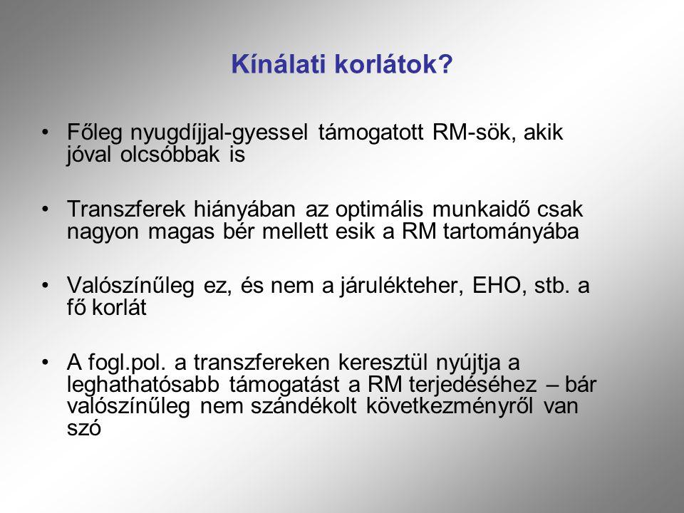 Kínálati korlátok Főleg nyugdíjjal-gyessel támogatott RM-sök, akik jóval olcsóbbak is.