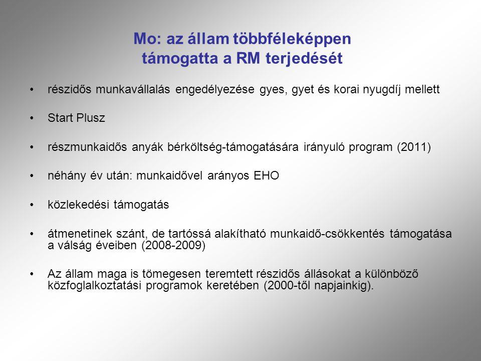 Mo: az állam többféleképpen támogatta a RM terjedését