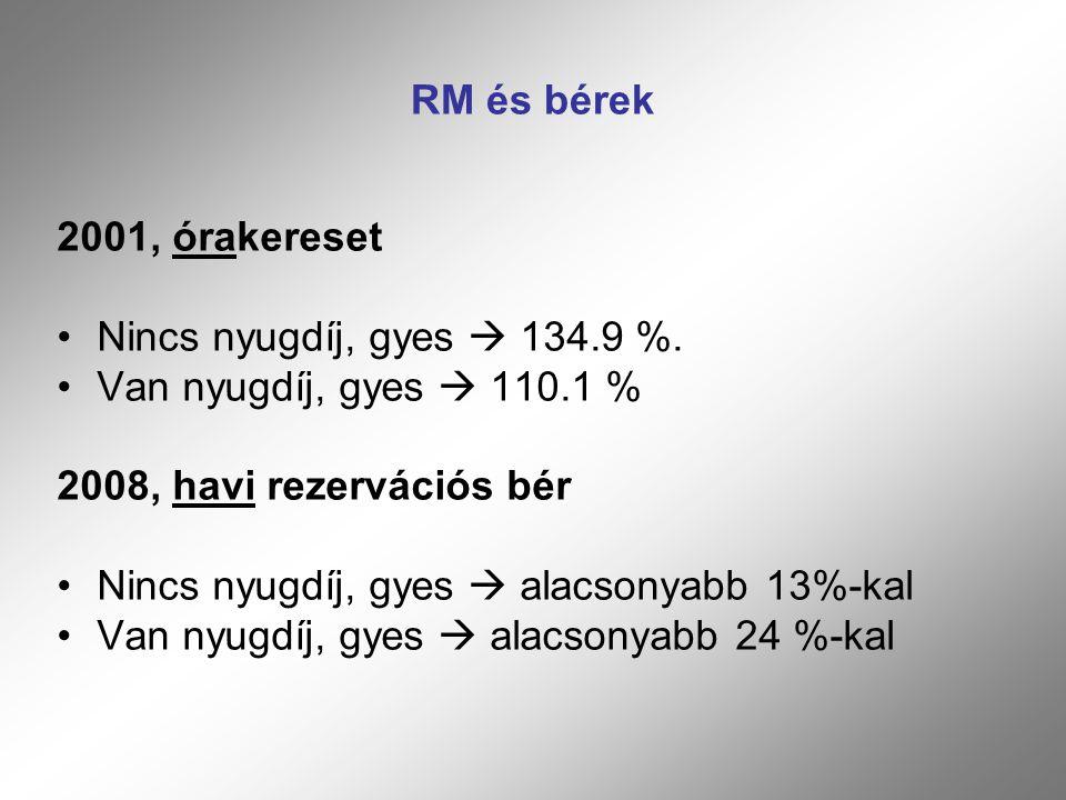 RM és bérek 2001, órakereset. Nincs nyugdíj, gyes  134.9 %. Van nyugdíj, gyes  110.1 % 2008, havi rezervációs bér.