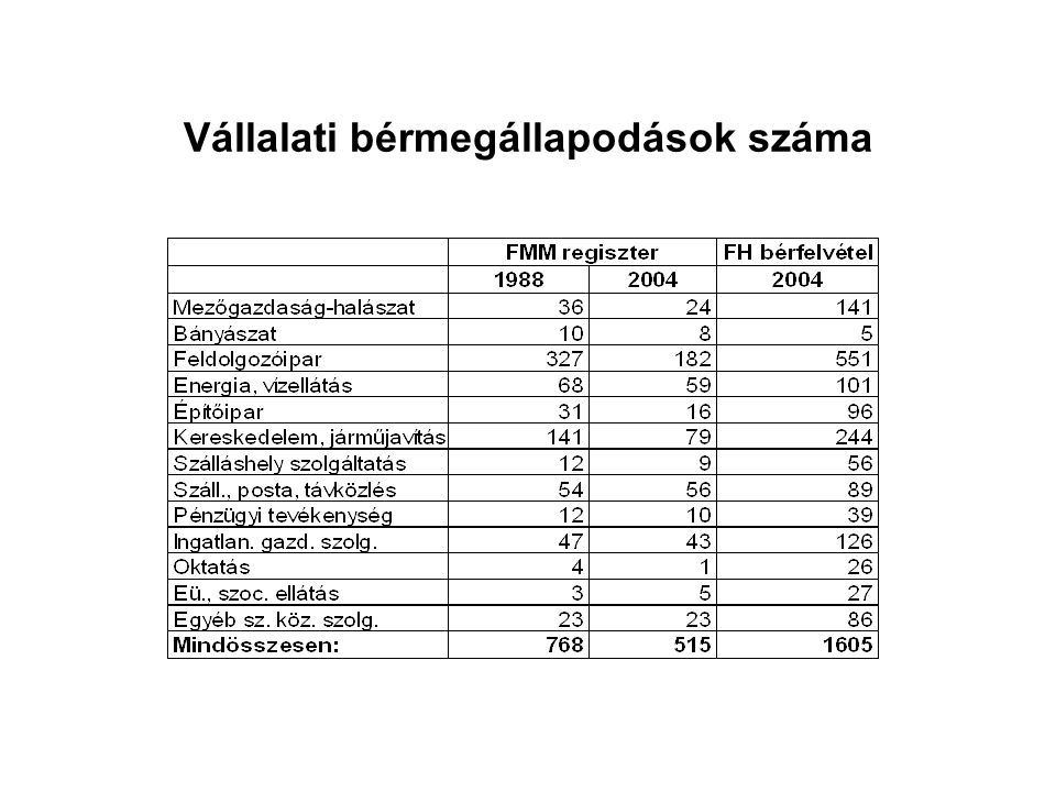 Vállalati bérmegállapodások száma