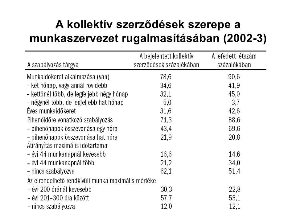 A kollektív szerződések szerepe a munkaszervezet rugalmasításában (2002-3)