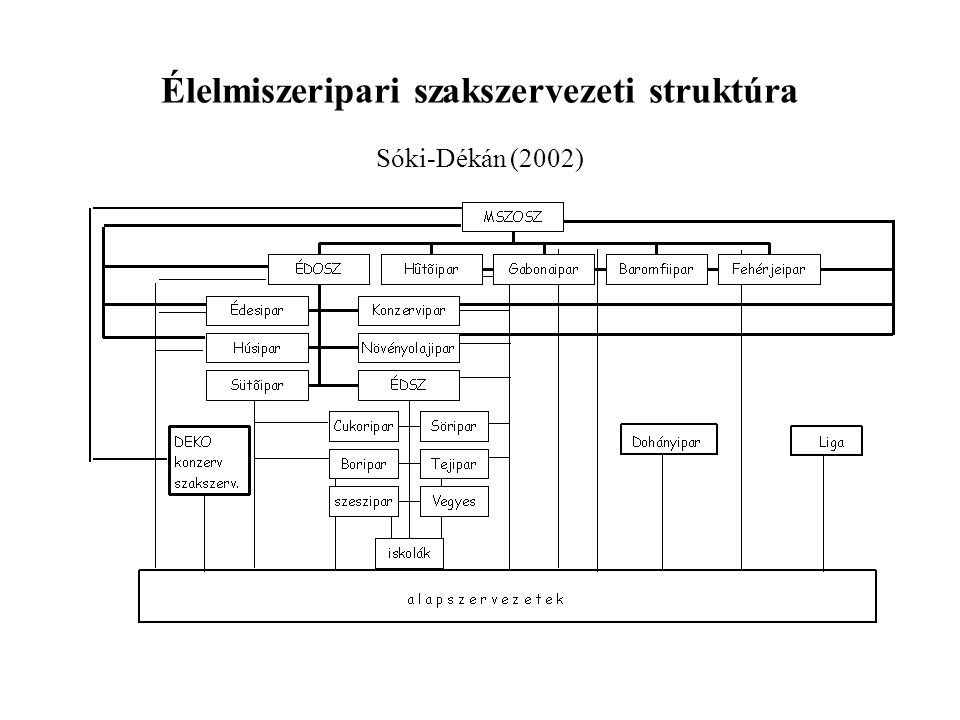 Élelmiszeripari szakszervezeti struktúra Sóki-Dékán (2002)