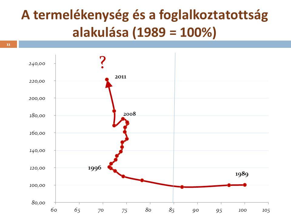 A termelékenység és a foglalkoztatottság alakulása (1989 = 100%)
