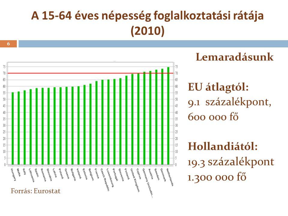 A 15-64 éves népesség foglalkoztatási rátája (2010)