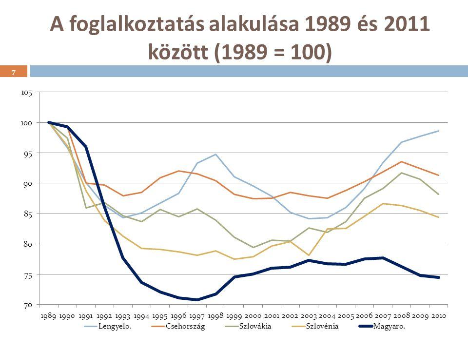 A foglalkoztatás alakulása 1989 és 2011 között (1989 = 100)