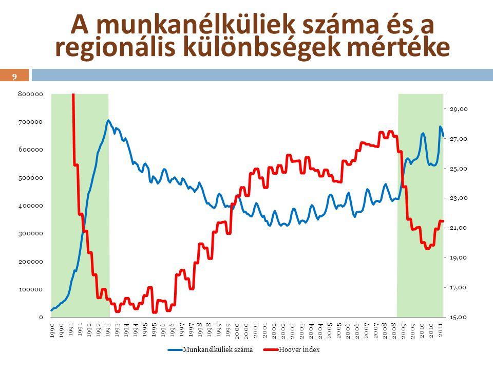 A munkanélküliek száma és a regionális különbségek mértéke