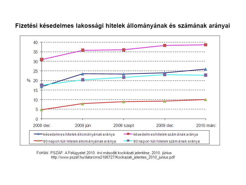 Fizetési késedelmes lakossági hitelek állományának és számának arányai