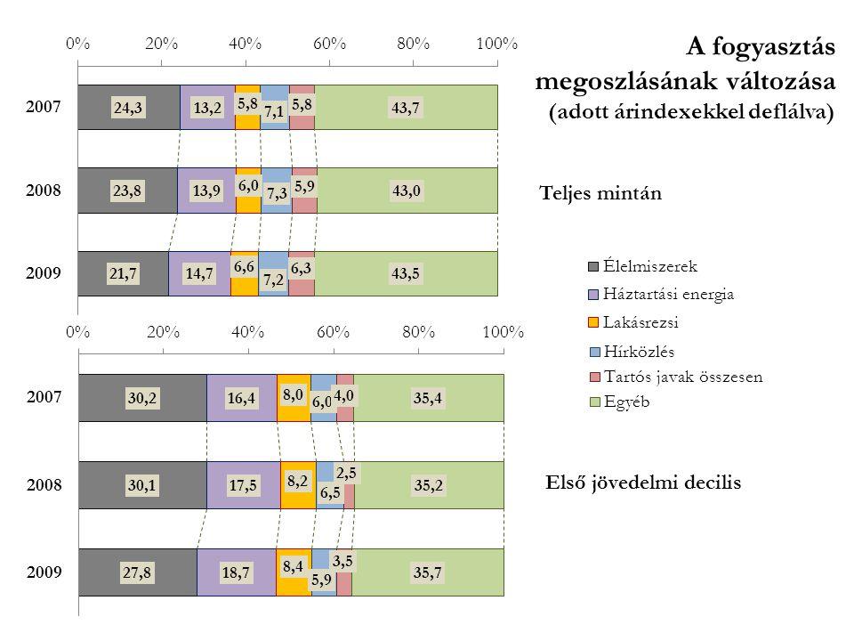 A fogyasztás megoszlásának változása (adott árindexekkel deflálva)