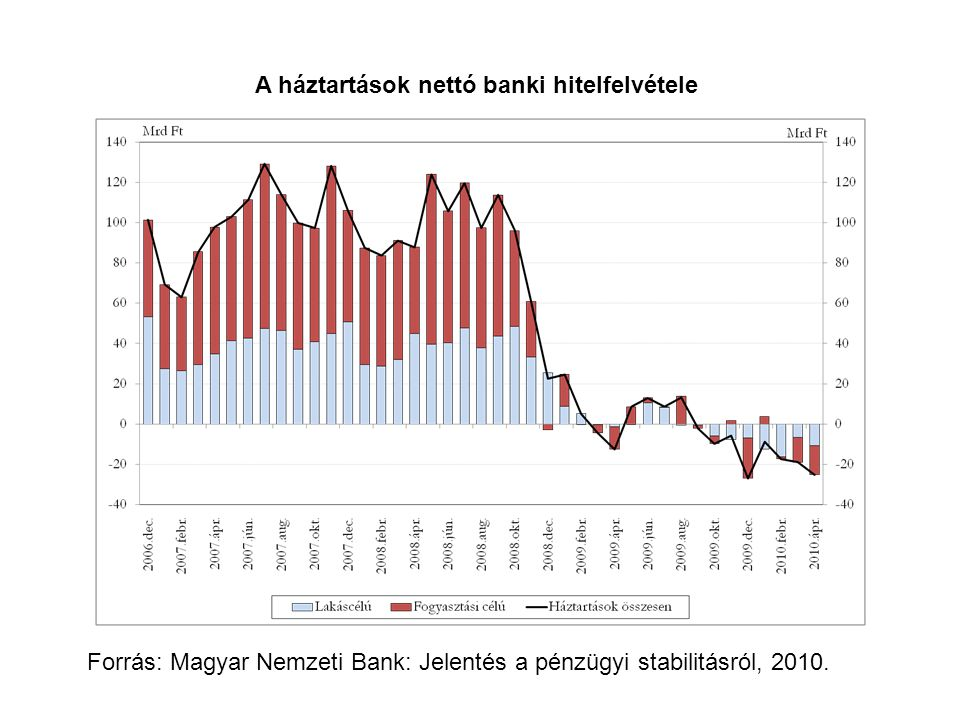 A háztartások nettó banki hitelfelvétele