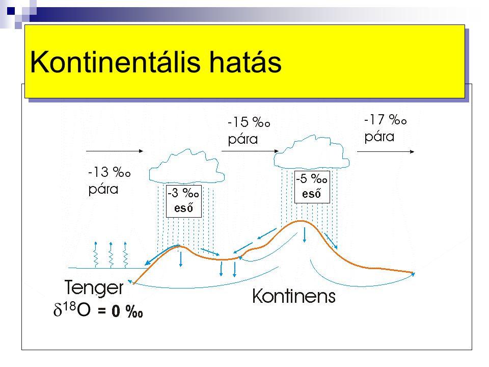 Kontinentális hatás d18O