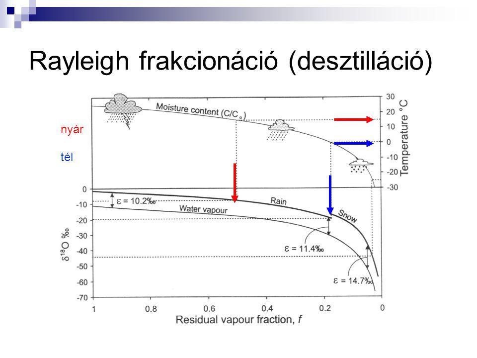 Rayleigh frakcionáció (desztilláció)
