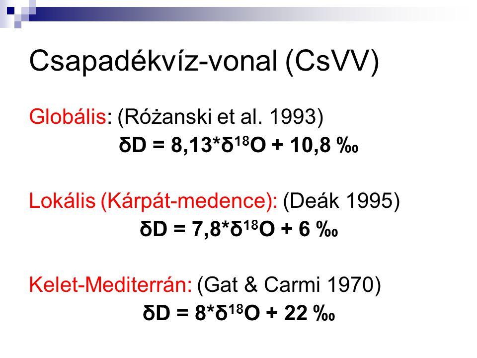 Csapadékvíz-vonal (CsVV)