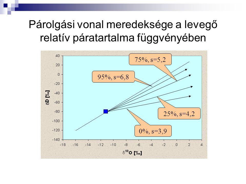 Párolgási vonal meredeksége a levegő relatív páratartalma függvényében