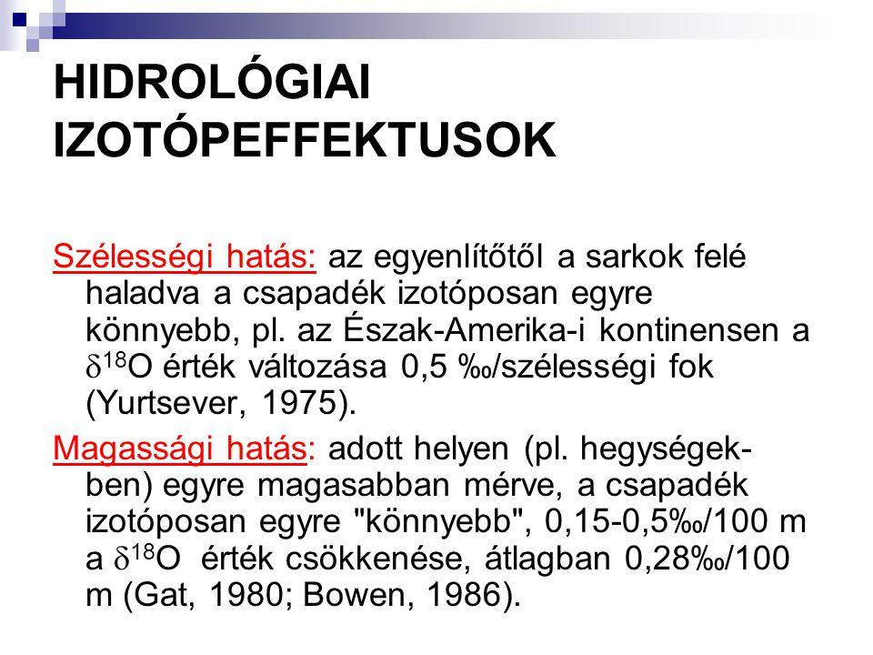 HIDROLÓGIAI IZOTÓPEFFEKTUSOK