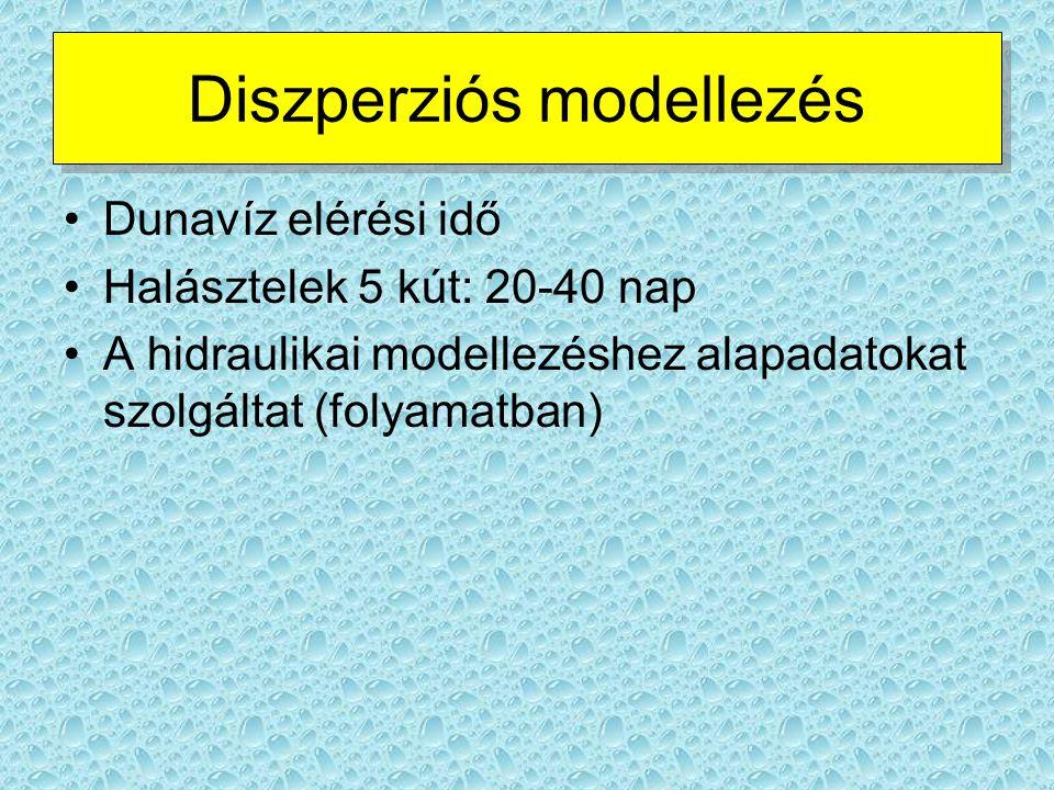 Diszperziós modellezés