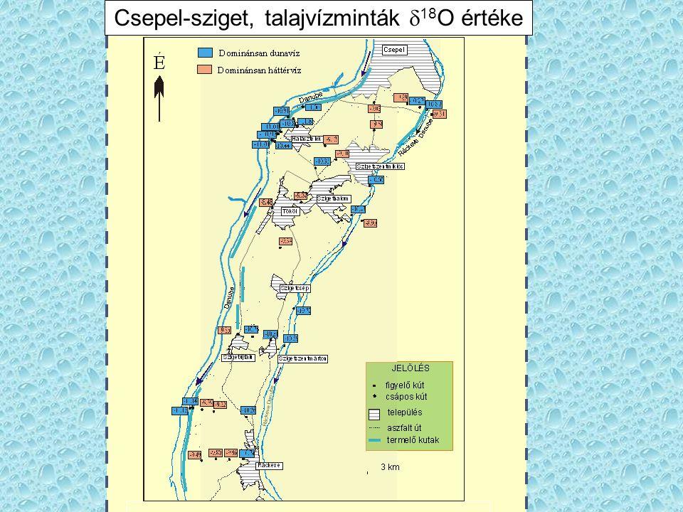 Csepel-sziget, talajvízminták d18O értéke