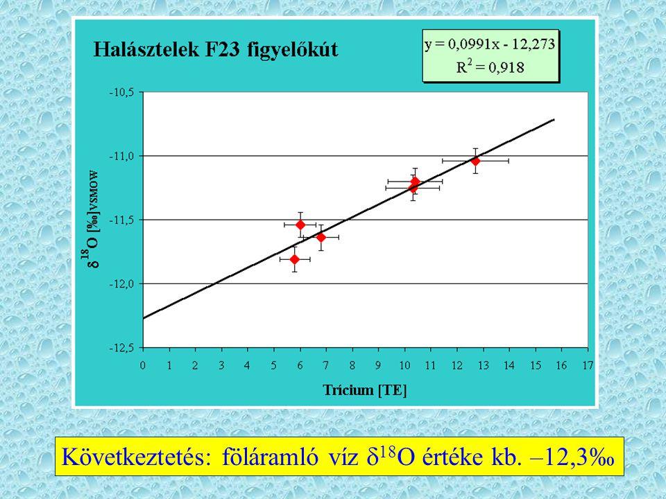 Következtetés: föláramló víz d18O értéke kb. –12,3‰